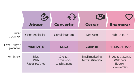 pasos de una estrategia digital de inbound marketing