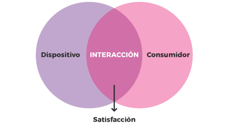 Dispositivo+Consumidor=Interacción