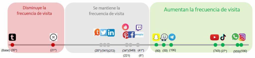 visitas a redes sociales